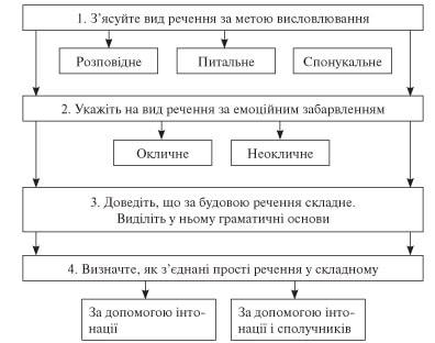Схема розбору простого речення