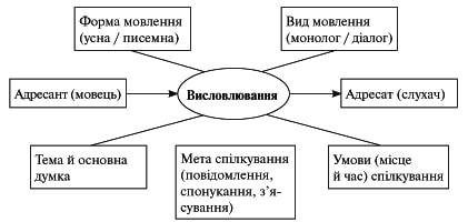 Спілкування українська мова 5 клас