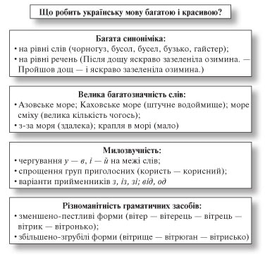 усі уроки української мови 6