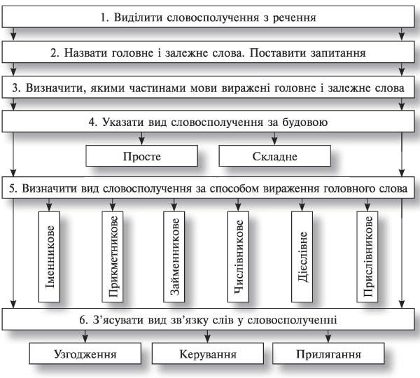 усі уроки української мови 8