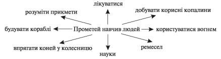 zarubizna_literatura_8_klas-137