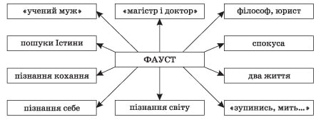 zarubizna_literatura_9_klas_12
