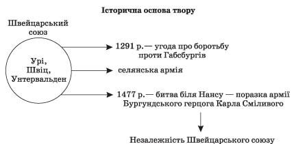 zarubizna_literatura_9_klas_15