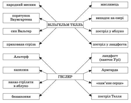 zarubizna_literatura_9_klas_17