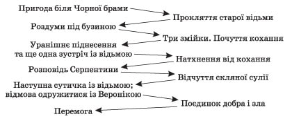 zarubizna_literatura_9_klas_22