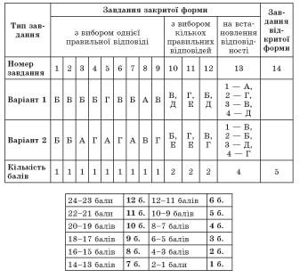 usi-uroki-ukrainska-mova-10-klas2