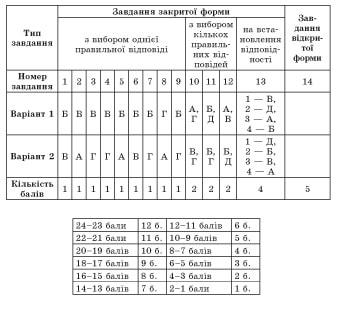 usi-uroki-ukrainska-mova-10-klas3