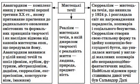 Розвиток освіти, науки, культури у 10–20-х рр. ХХ ст.