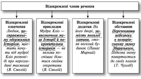 Укра нська мова в докремлення другорядних член в речення