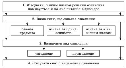 Omelchuk_usi_uroky_9-klas.indd