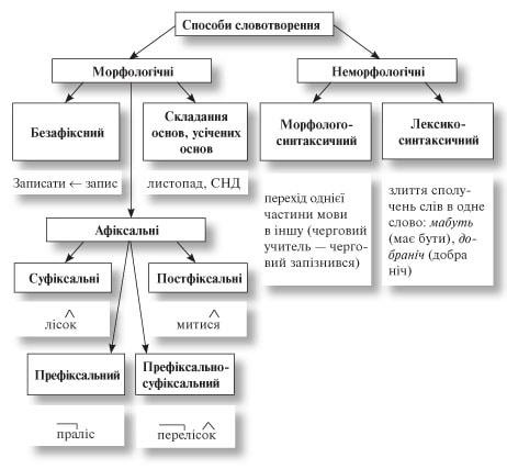 усі уроки української мови 6 клас-108
