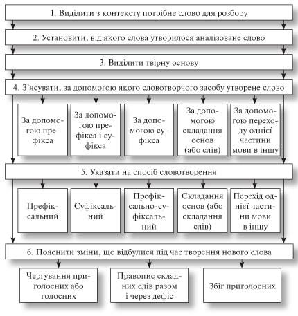 усі уроки української мови 6 клас-118