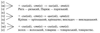 усі уроки української мови 6 клас-127