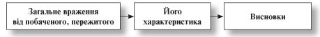 усі уроки української мови 6 клас-132