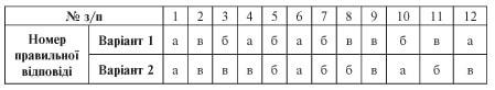 усі уроки української мови 6 клас-150