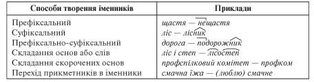 усі уроки української мови 6 клас-189
