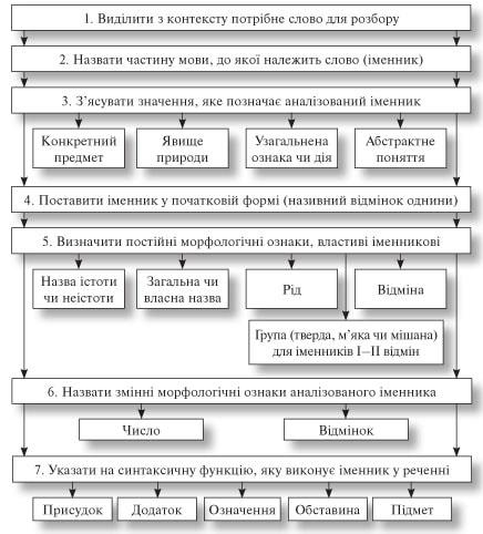 усі уроки української мови 6 клас-192