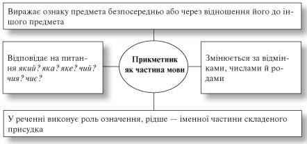 усі уроки української мови 6 клас-245