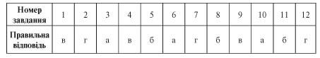 усі уроки української мови 6 клас-276