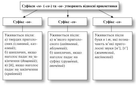 усі уроки української мови 6 клас-289