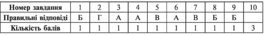 усі уроки української мови 8 клас-52