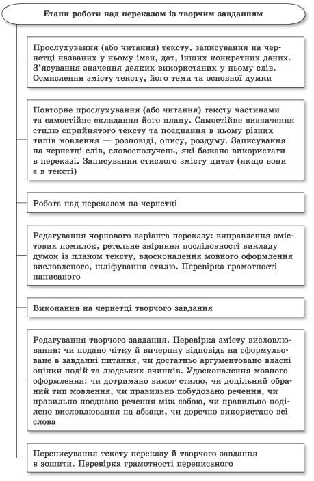 ukrainska_mova_11k-50