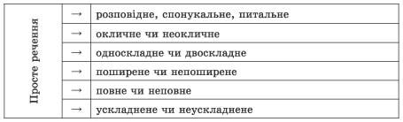ukrainska_mova_11k-79