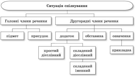 ukrainska_mova_11k-92