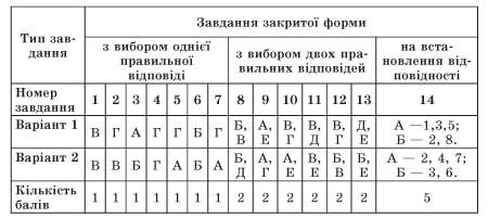 usi-uroki-ukrainska-mova-10-klas-129