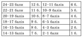 usi-uroki-ukrainska-mova-10-klas-130