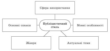 usi-uroki-ukrainska-mova-10-klas-138