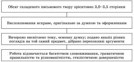 usi-uroki-ukrainska-mova-10-klas-140