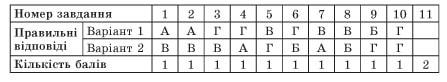 usi-uroki-ukrainska-mova-10-klas-154