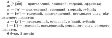 usi-uroki-ukrainska-mova-10-klas-28