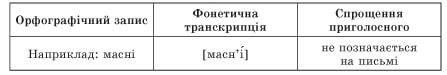 usi-uroki-ukrainska-mova-10-klas-48