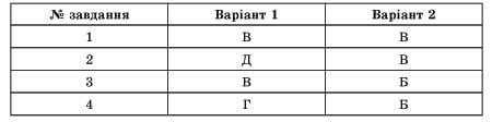 usi-uroki-ukrainska-mova-10-klas-57