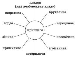 zarubizna_literatura_5_klas_19