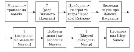 zarubizna_literatura_5_klas_21