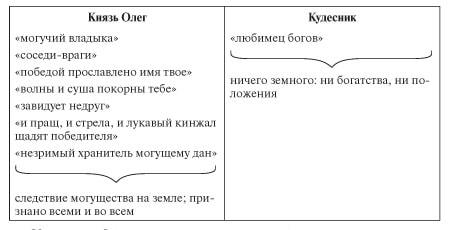 zarubizna_literatura_7_klas-47