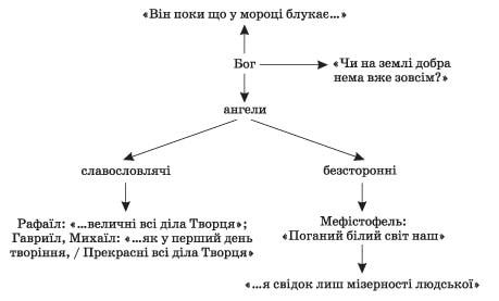 zarubizna_literatura_9_klas_10