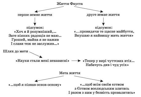 zarubizna_literatura_9_klas_11