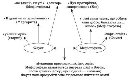 """Фауст """"порівняння Мефістофеля та Фауста - Dovidka.biz.ua"""