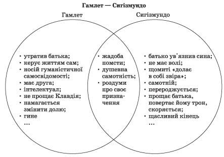 zarubizna_literatura_9_klas_4