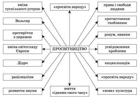 zarubizna_literatura_9_klas_8